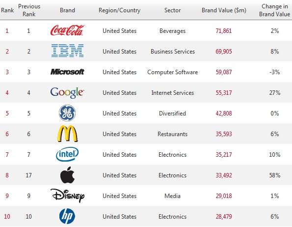 50f1bd77fe Átvette a Nokia nyolcadik helyét a legértékesebb márkanevek tízes  listájában az Apple. Sokáig tartotta pozícióját a Nokia, de az elmúlt  időszakban, ...