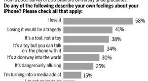 Függőséget okoz az iPhone?