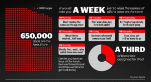 Infografika – Mindent az App Store áruházról