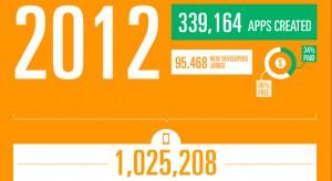 Infografika: ezek történtek idén az AppStore-ban