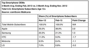 A negatív híresztelések ellenére tovább növekszik az Apple
