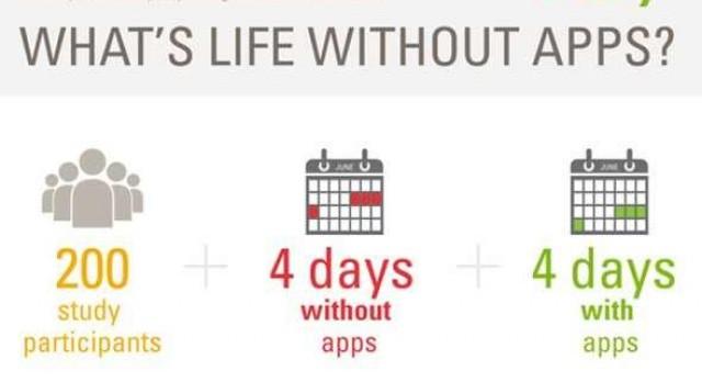 Te kibírnál 4 napot appok nélkül? – Az eBay felmérésének résztvevői nem bírták…