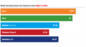 Az iOS 7 magasan a legjobb a felhasználói élmény teszteken