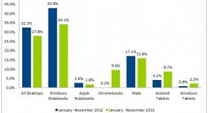 Még mindig az iPad a legnépszerűbb az USA-ban