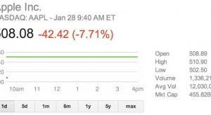 A nyereség ellenére zuhannak a részvények
