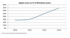A Windows felhasználók többségének van Apple terméke