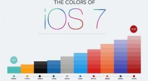 Az iOS 7 legnépszerűbb színei