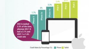 Crittercism: Az Androidos készülékek stabilabbak