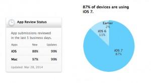 Már 87% az iOS 7 részesedése