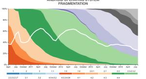 Az Android továbbra is nagyon fragmentált