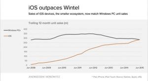 Több iOS eszköz fogy, mint Windows PC