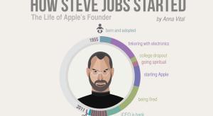 Új infografikán Steve Jobs életútja
