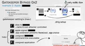 Könnyen kijátszható OS X alatt a Gatekeeper