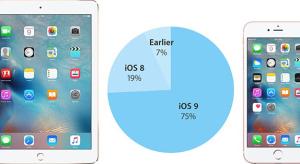 4-ből 3 iOS készüléken már az iOS 9 fut