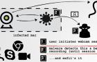 Új OS X malware, amely bekapcsolja a kamerát és a mikrofont