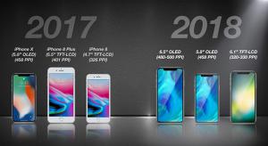 Olcsó árszabása miatt igazán népszerű lesz a 6,1 colos LCD-s iPhone