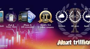 Kuo: ezeket a forradalmi termékeket és mérföldköveket várhatjuk az Apple-től az elkövetkezendő években