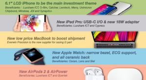 Kuo utolsó jóslatai az iPhone event előtt: USB C-s iPad, olcsóbb Touch ID-s MacBook és EKG mérésre képes Apple Watch