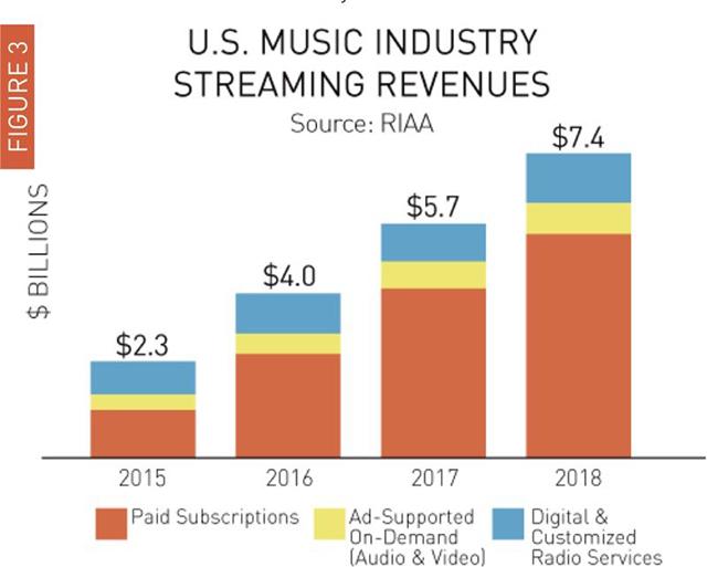 legújabb online bevételek