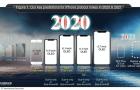 Így nézhet ki az iPhone line-up az elkövetkezendő két évben
